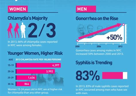 Manhattan & Bronx Sexually Transmitted Infection Rates